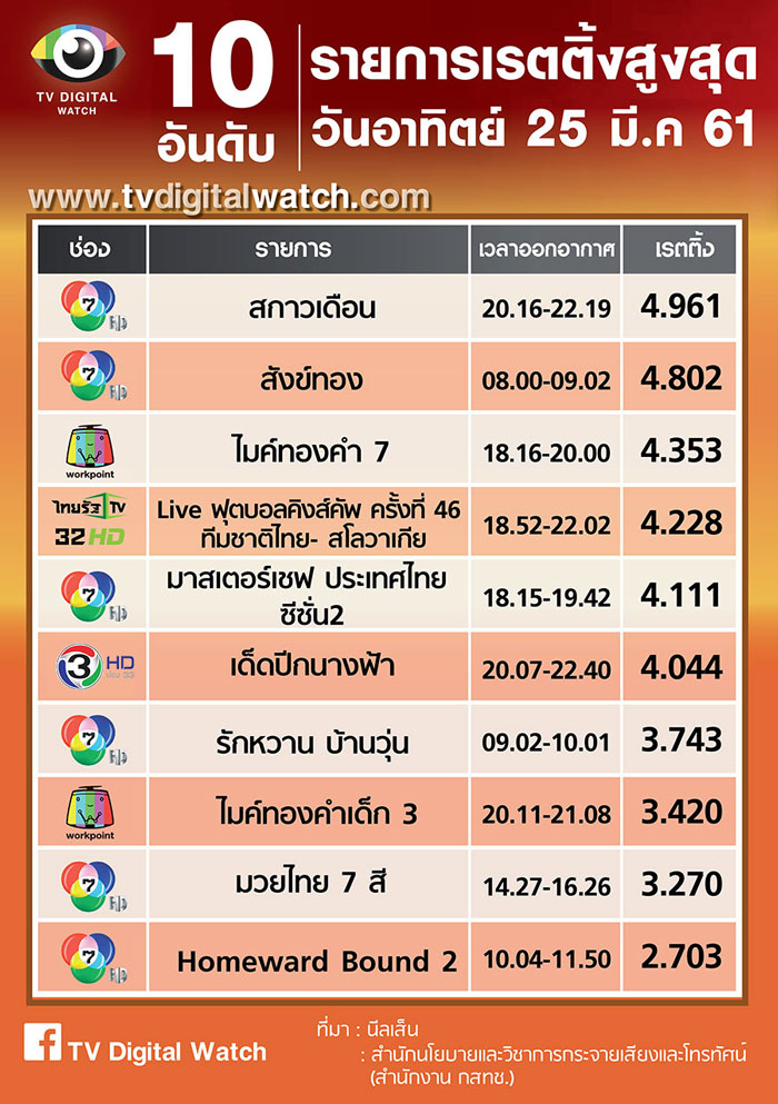 top10rating-25-03-2561