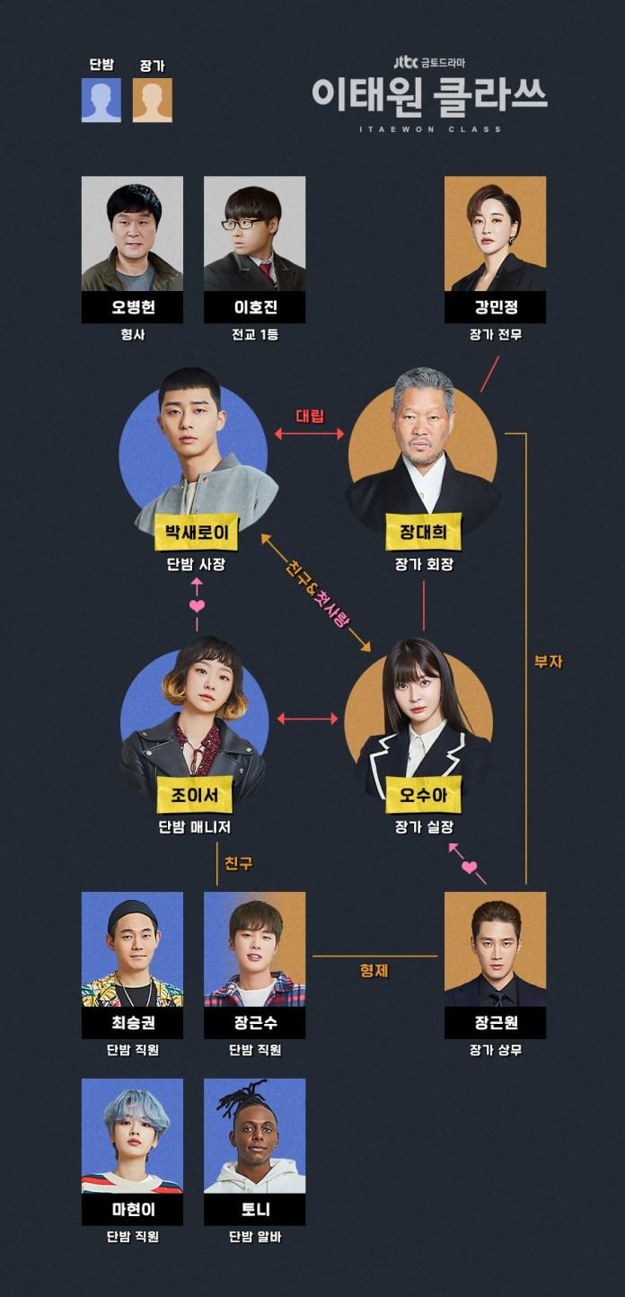 ItaewonClass-Chart01
